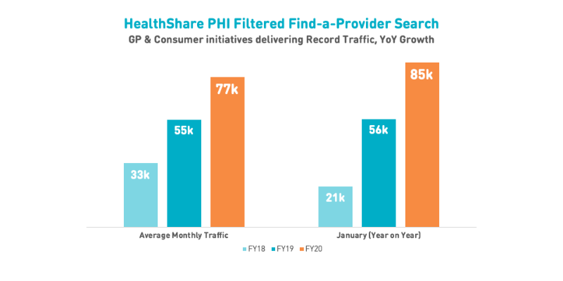 GP and Consumer initiatives deliver record PHI-filtered search and continue strong growth trend on HealthShare platform