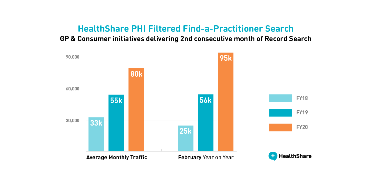 Record PHI-filtered search in consecutive months as strong GP and Consumer growth trend continues on HealthShare platform